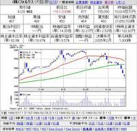長谷工の株を売却しました。